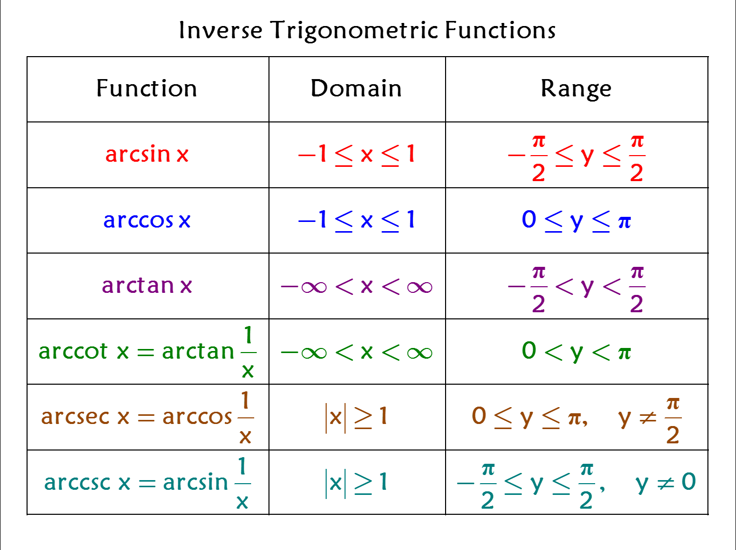 Inverse Trig Functions Domain Amp Range