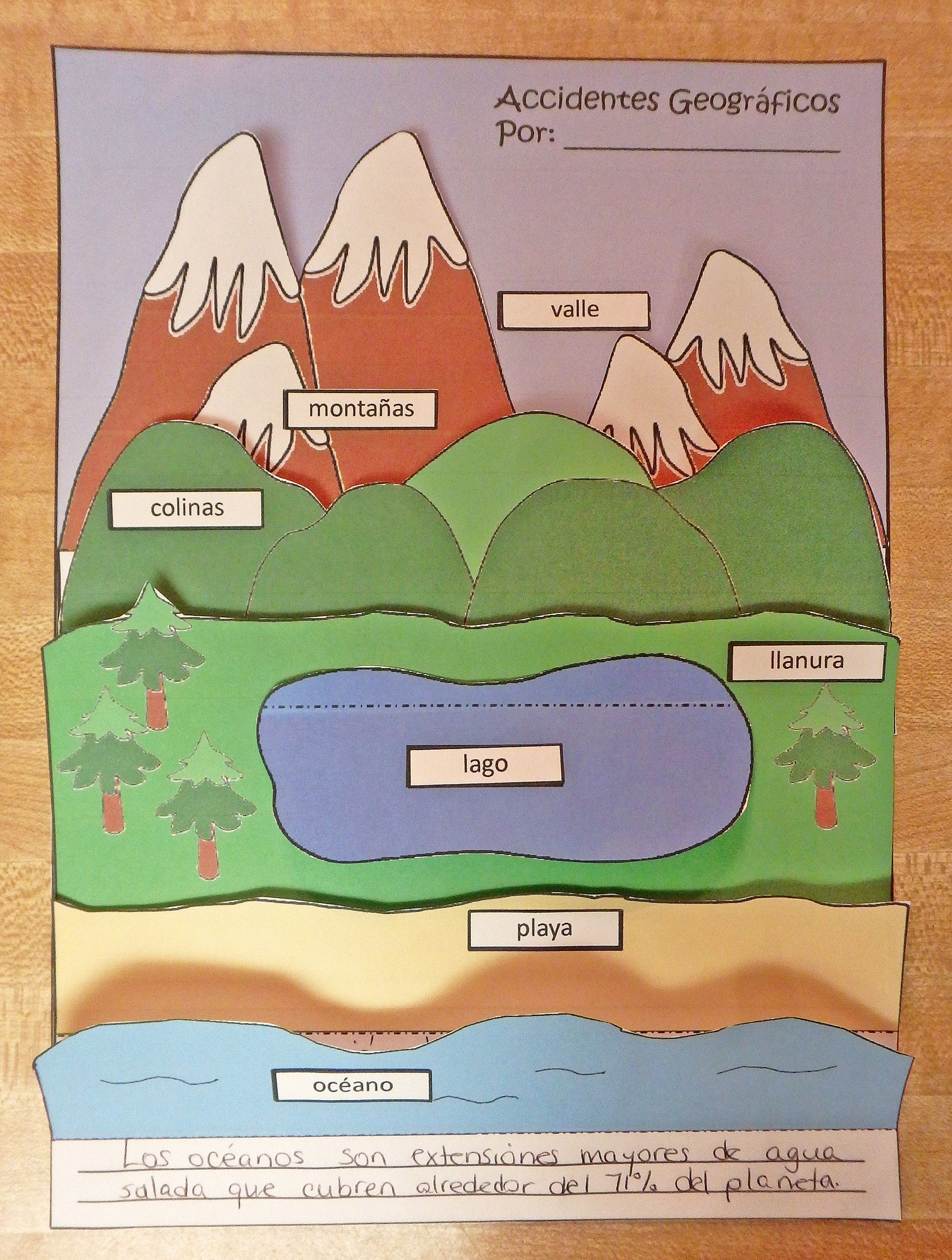 Landforms Accidentes Geograficos Layered Shapebook In