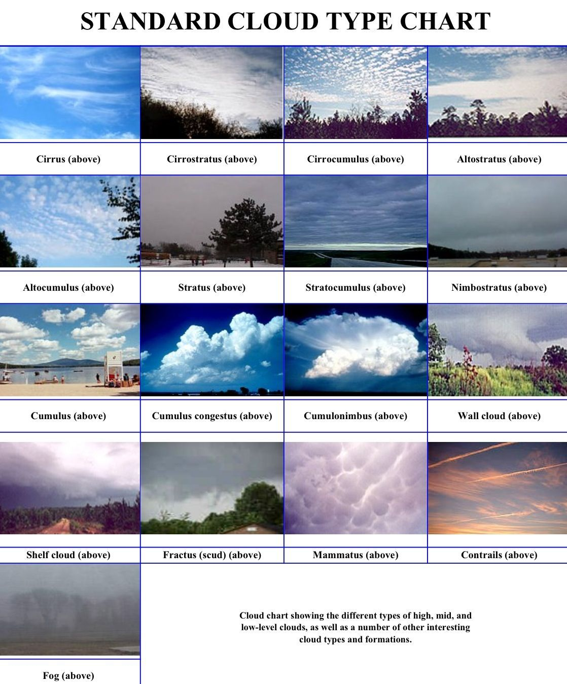Cloud Types I Believe The Are Forgetting The New
