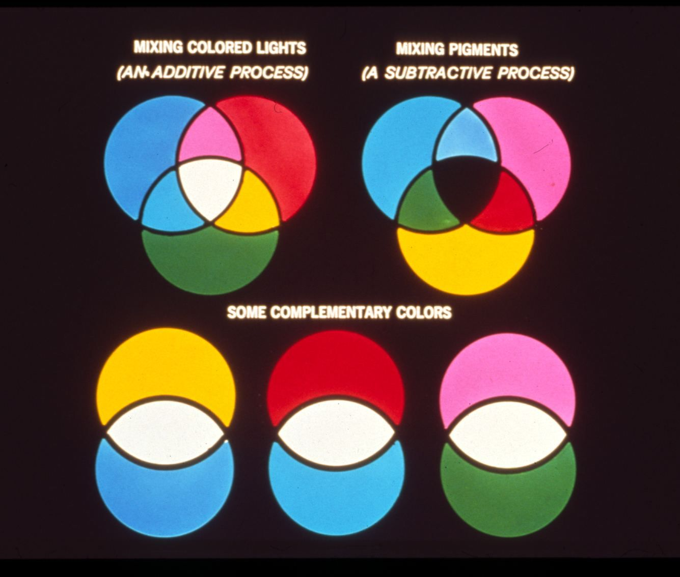 Mixing Lights Additive Color Theory Amp Mixing Pigments