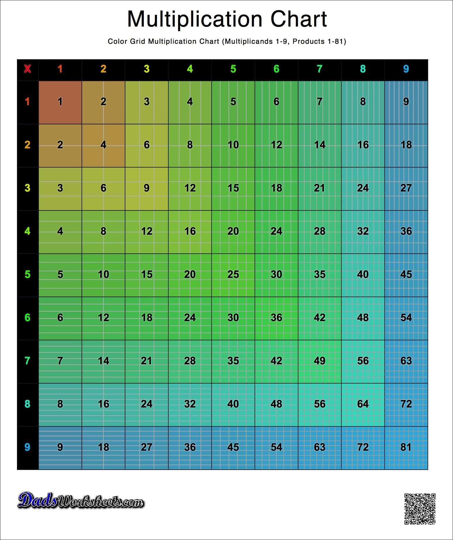 Colored Grid Multiplication Chart Versions With 1 9 1 10
