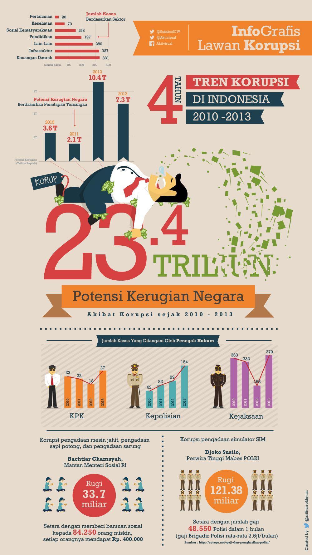 Karya Infografis Lawan Korupsi yang keren dari Arif Nur