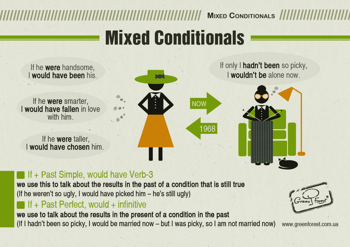 Mixed Conditionals English Grammar Infographic Prepared
