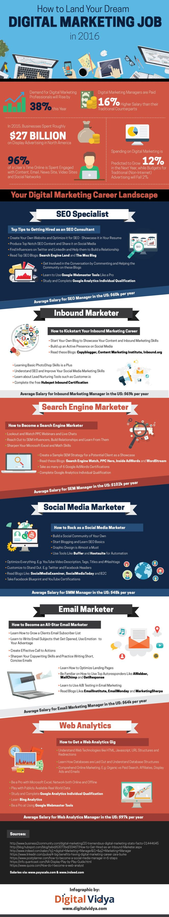 How to Land Your Dream Digital Marketing Job [Infographic]