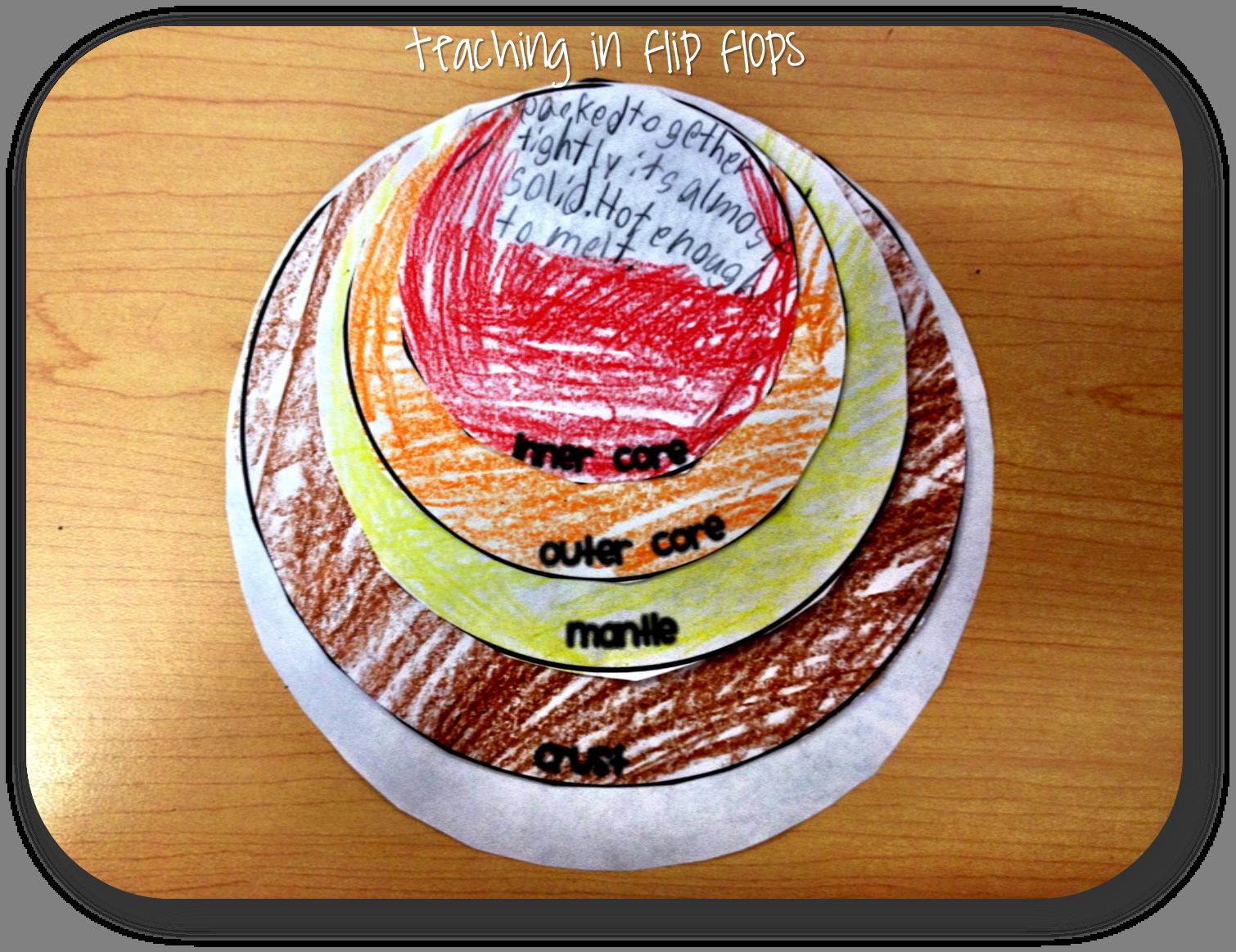 Earth S Crust Lesson Ideas