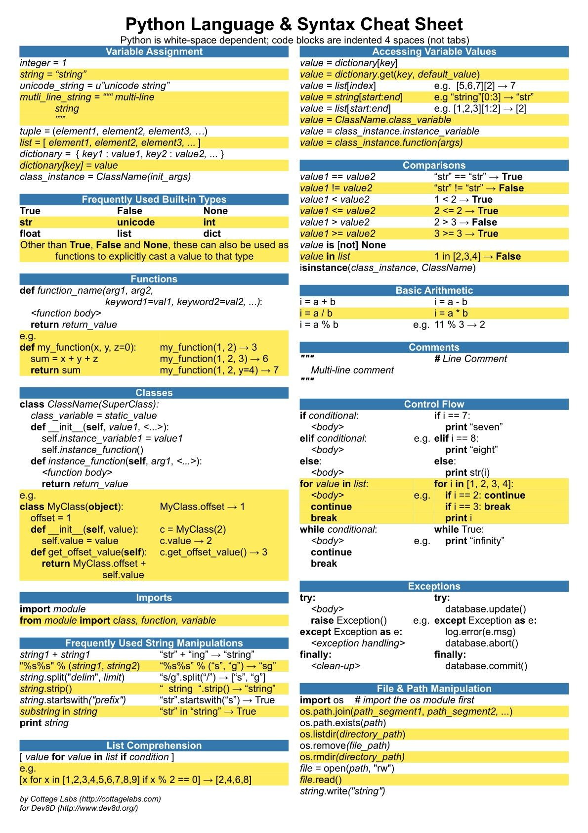 Python Language And Syntax Cheat Sheet By Cottage Labs