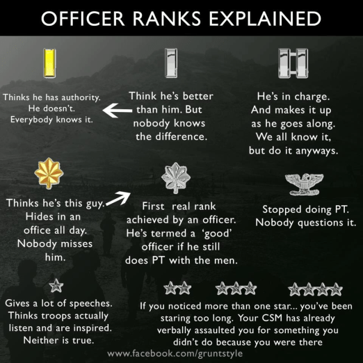 Funny explanation of how officers of each military rank behave. They get progressively more egotistical for doing less real work