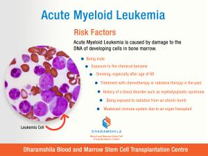 Acute Myeloid Leukemia : Risk Factors Acute Myeloid Leukemia (AML) is a disorder of the process