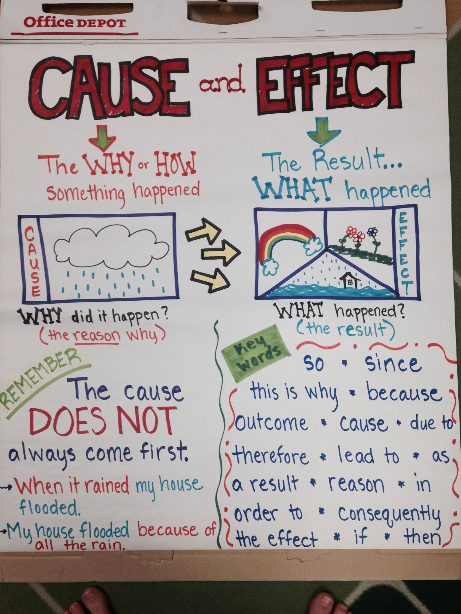Caribbean Gold Anchor charts, Chart and School