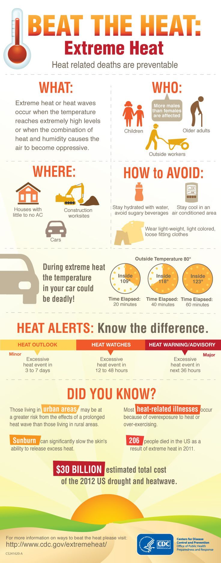 Temperatures are already going up. Learn the facts about