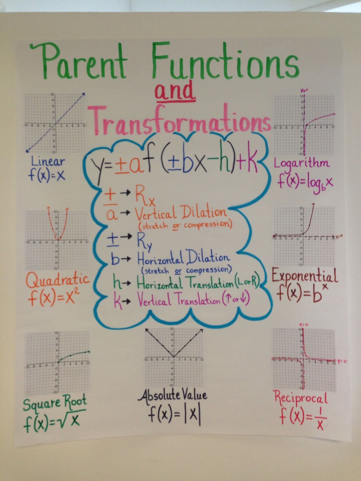 Anchor Chart For Algebra Ii Eoc Review On Parent Functions And Transformations