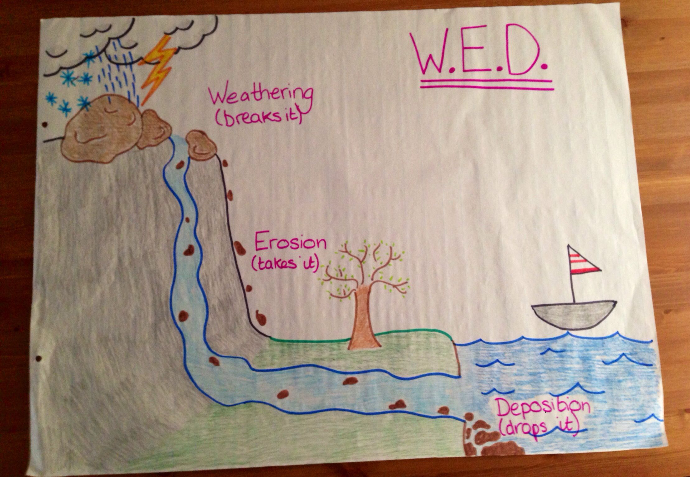Weathering Erosion And Deposition Anchor Chart 4th Grade