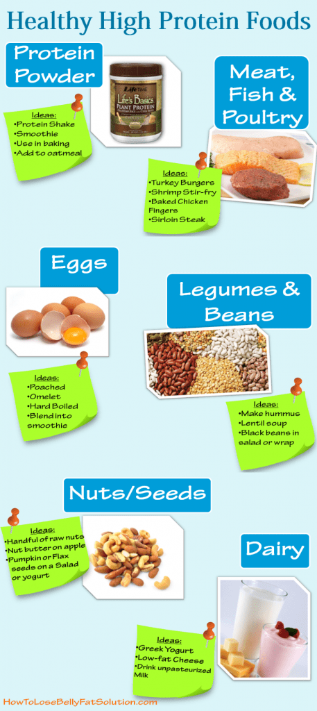 List of Healthy ProteinNutrition Tips & Meal Examples!