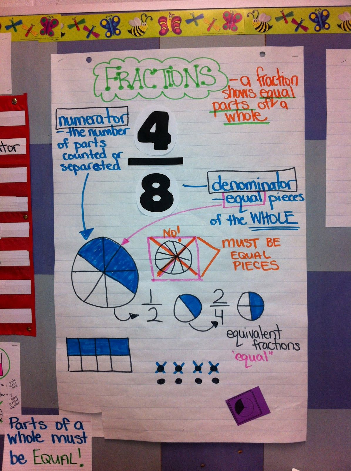 Use This Poster To Explain Fractions Then Use The Pizza Model To Illustrate Knowledge With A