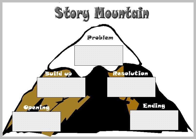 story mountain worksheet bloggakuten story mountain worksheet ...