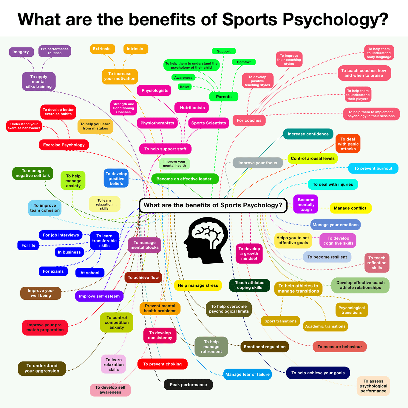 What are the benefits of Sports Psychology? Display Mind