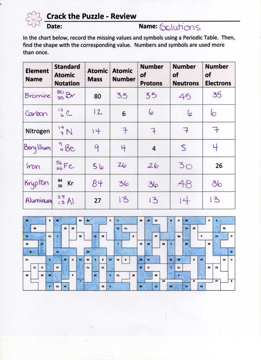 periodic table practice answers periodic u0026 diagrams science
