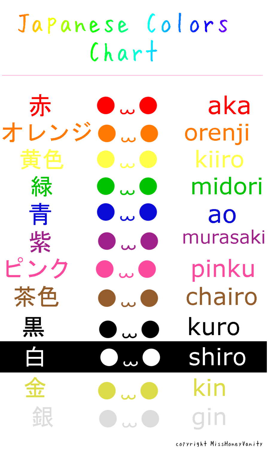Colors in Japanese. I knew most of these from Kuroko no
