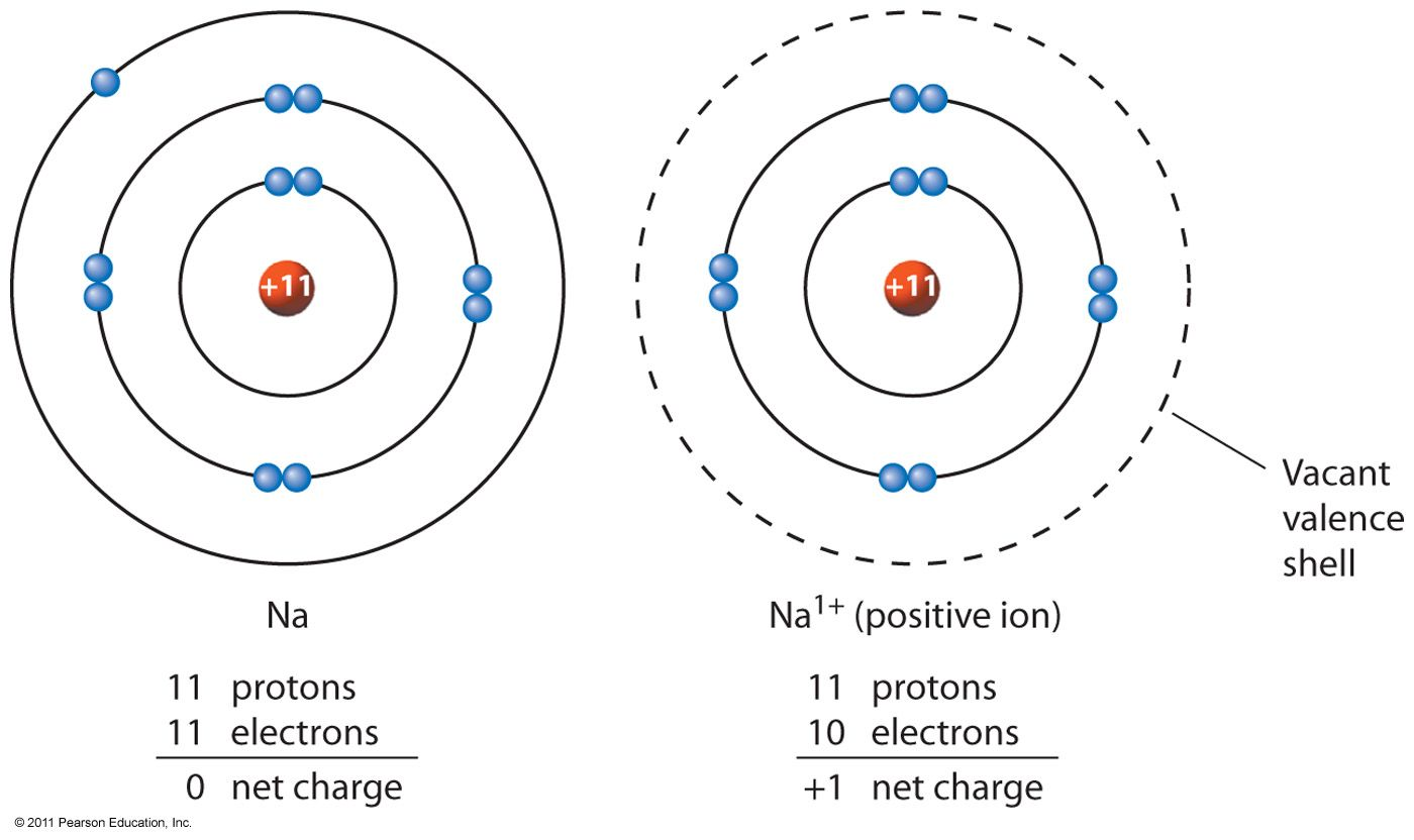 Ions 3