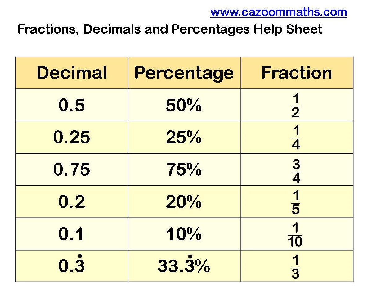 Fractions Help
