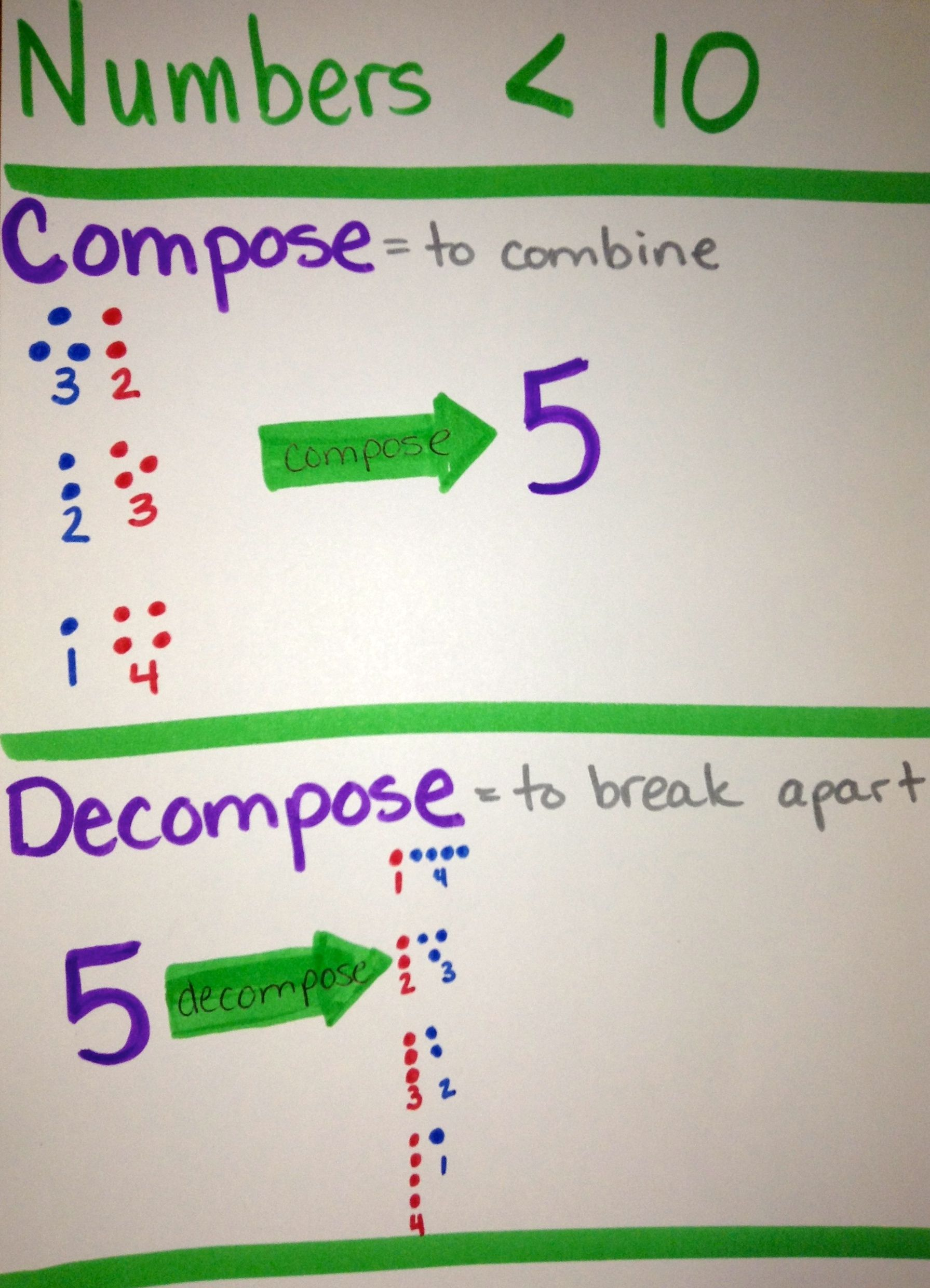 Compose And Decompose Numbers Less Than 10