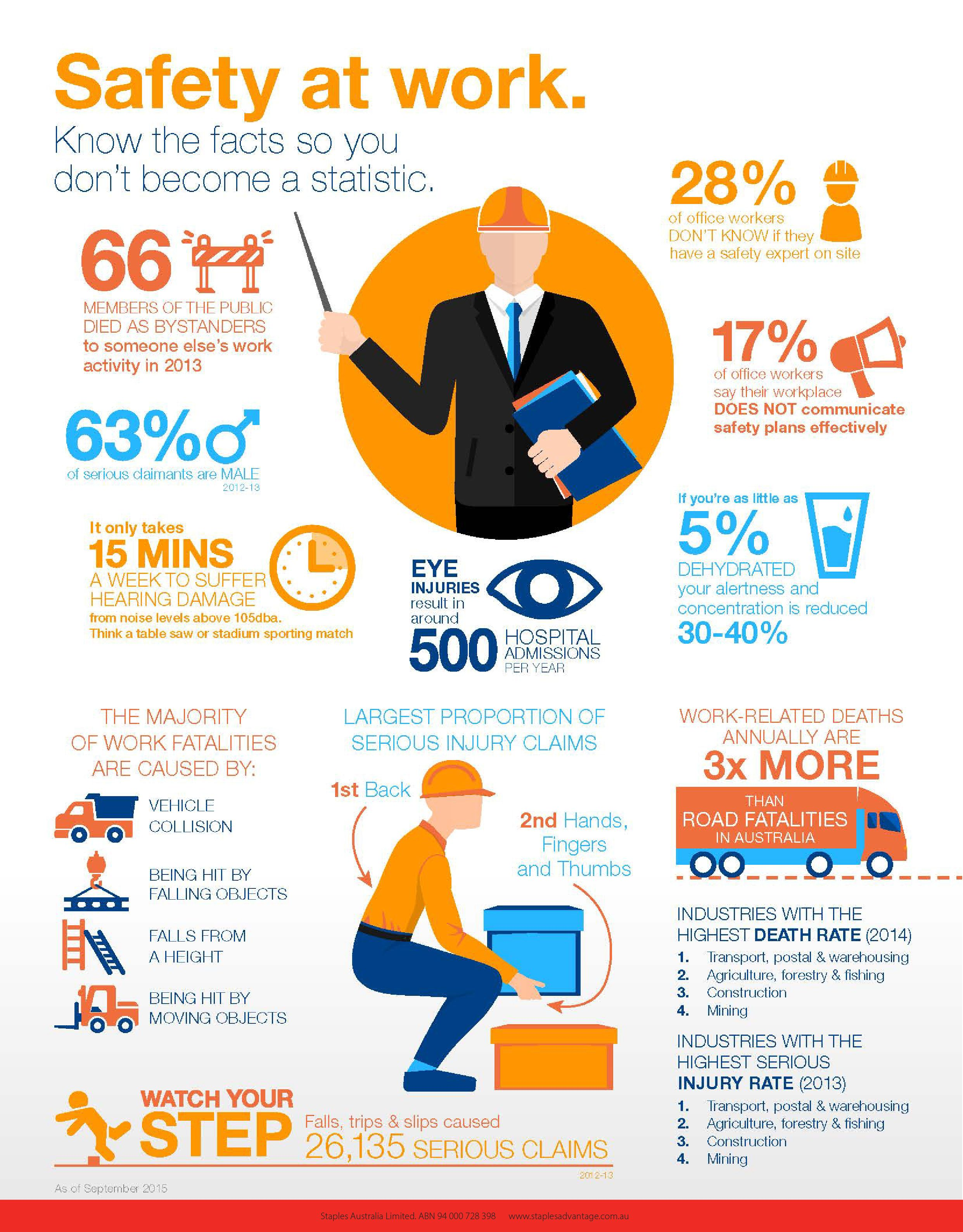 Work safety facts for you to consider! Click to explore