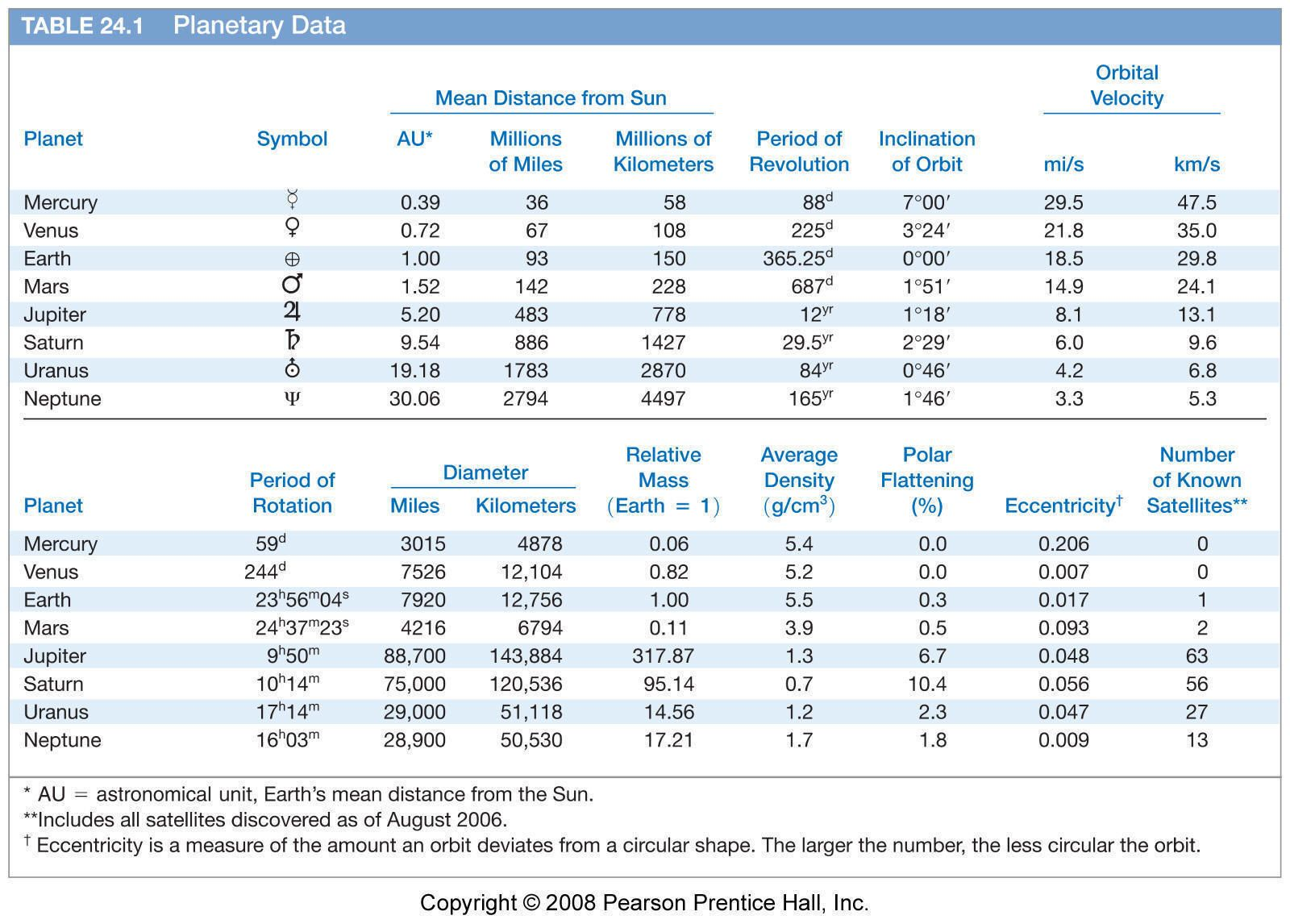 Planetary Data Table