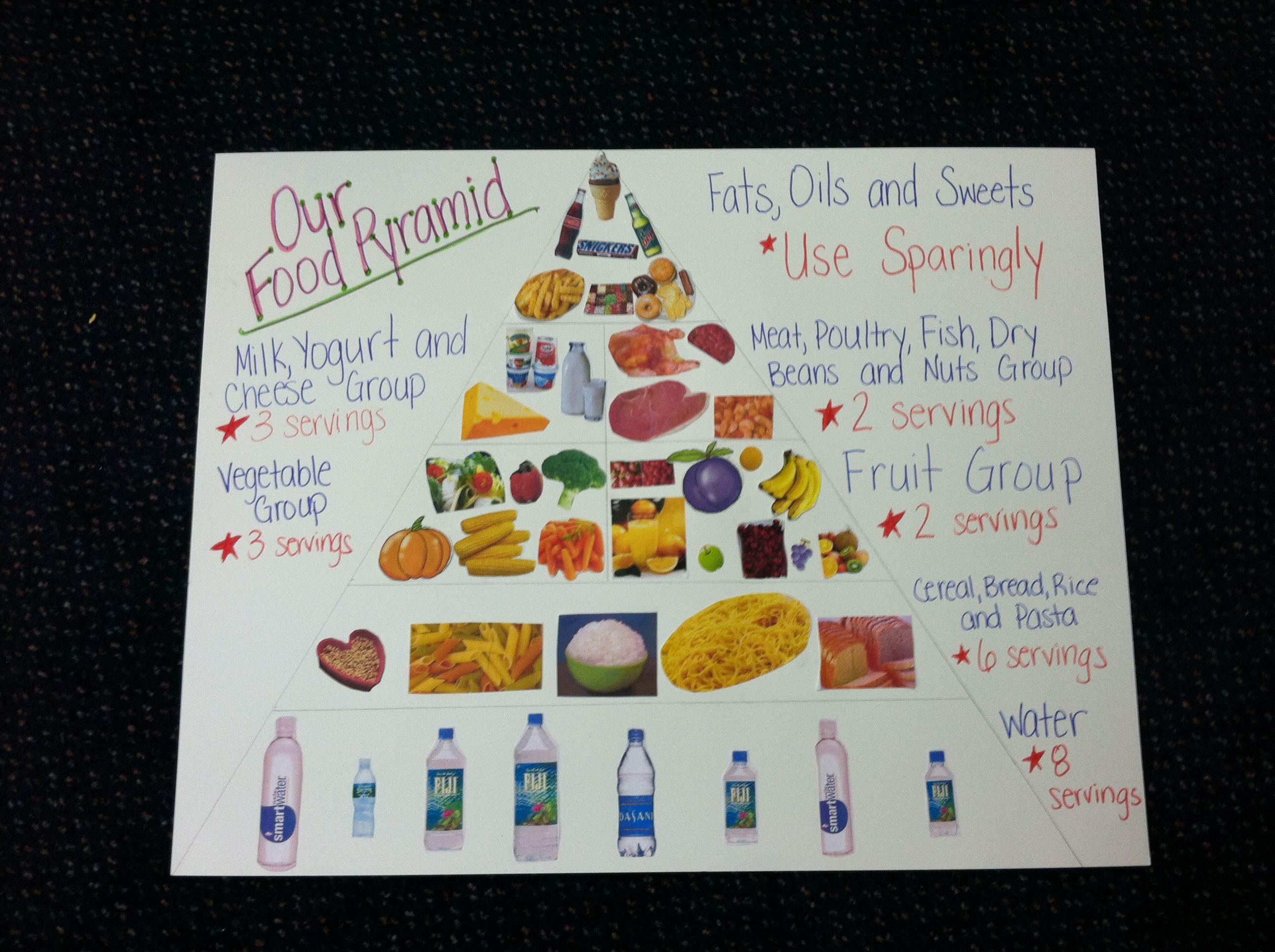 Cool Way Of Showing The Food Pyramid In Pictures This Was Made For Preschool