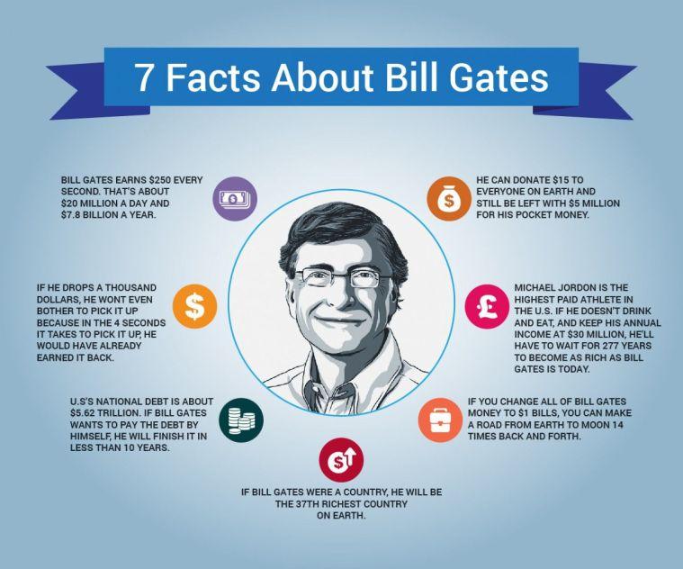 3b812011ec0df7ce2ad57ff67d646b3f - Bill Gates : Man behind Microsoft