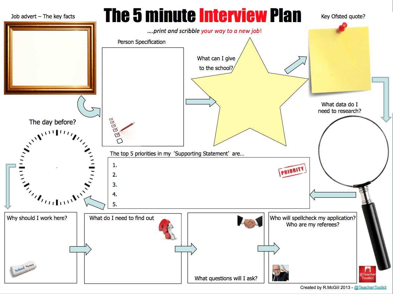 5 Minute Interview Plan
