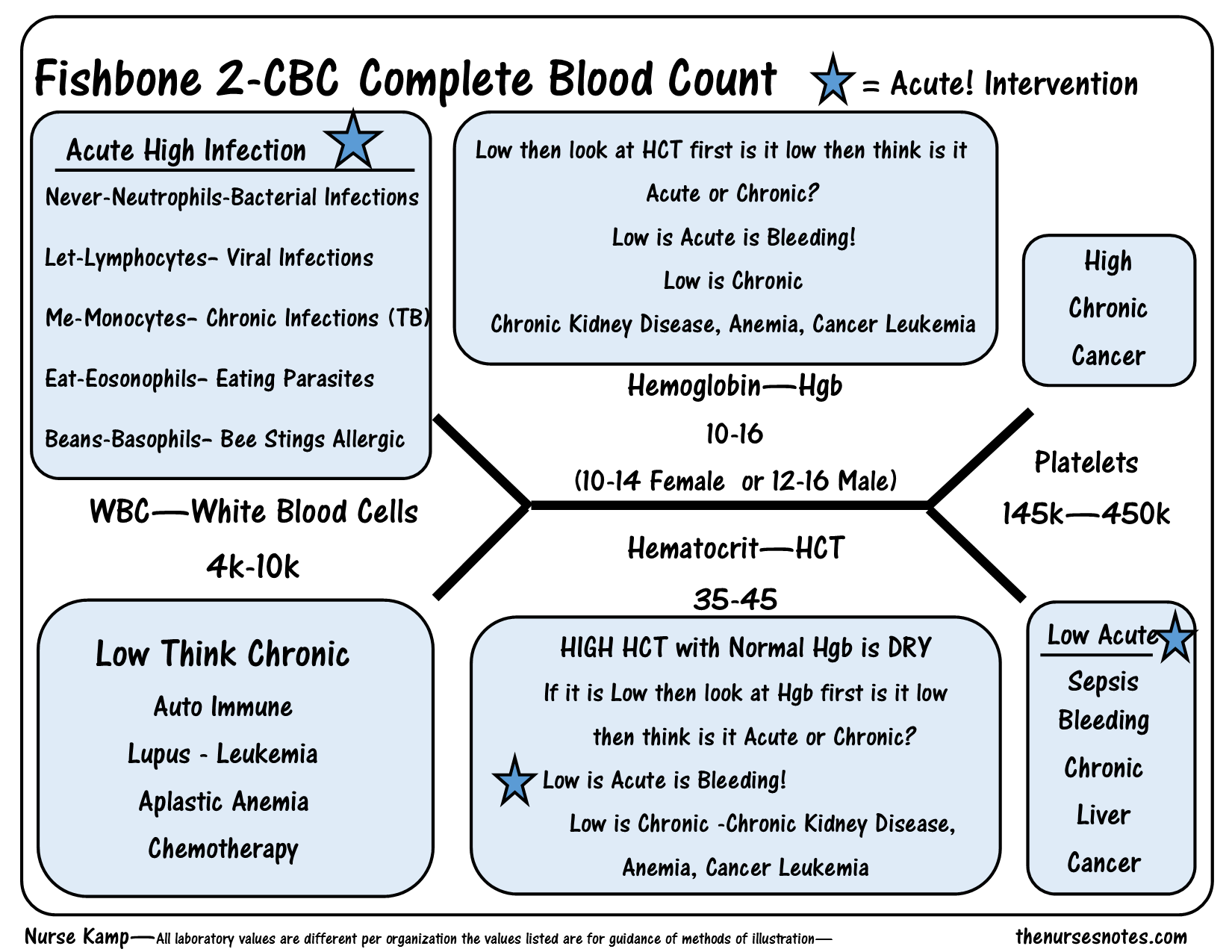 This Is The 2nd Fishbone Overview Of The Cbc Complete Blood Count Diagram Explaining The