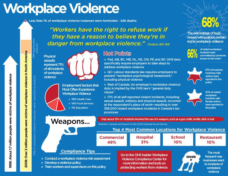 OHS WorkplaceViolence Occupational Health and Safety