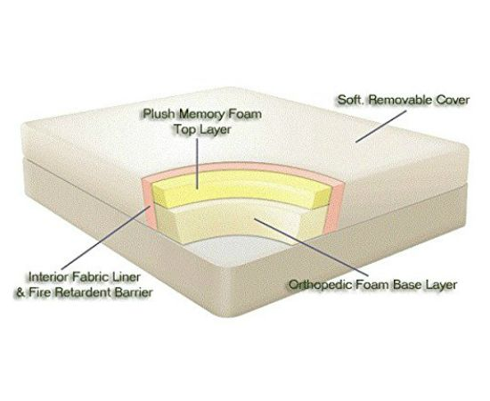 Ortho Mattress Orthopedic Memory Foam Online In India