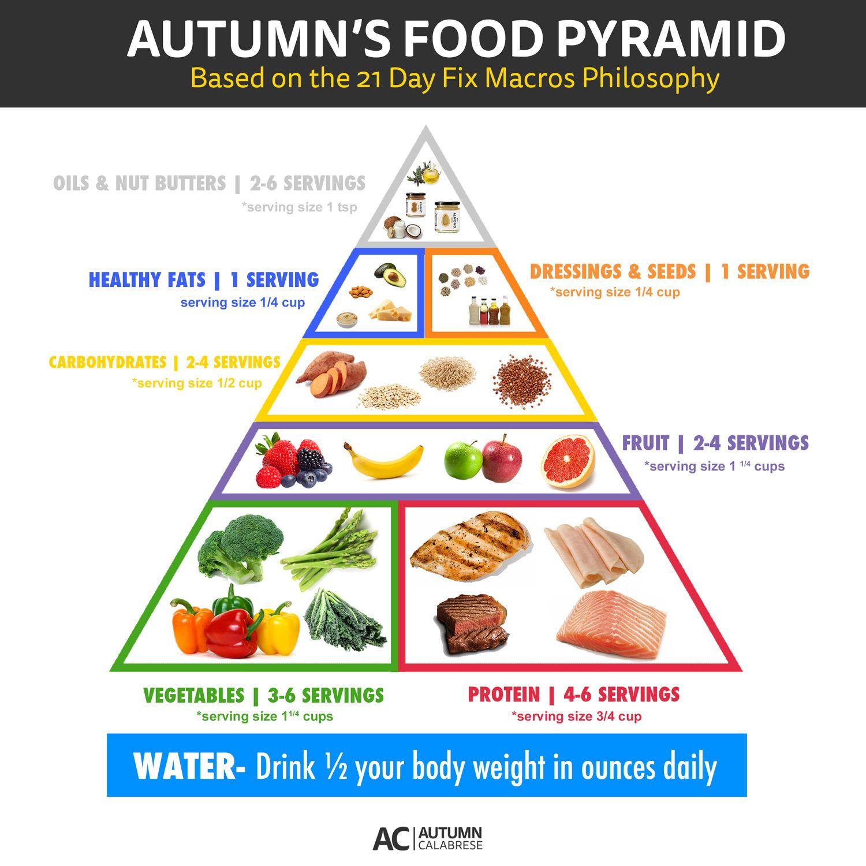 21 Day Fix Food Pyramid
