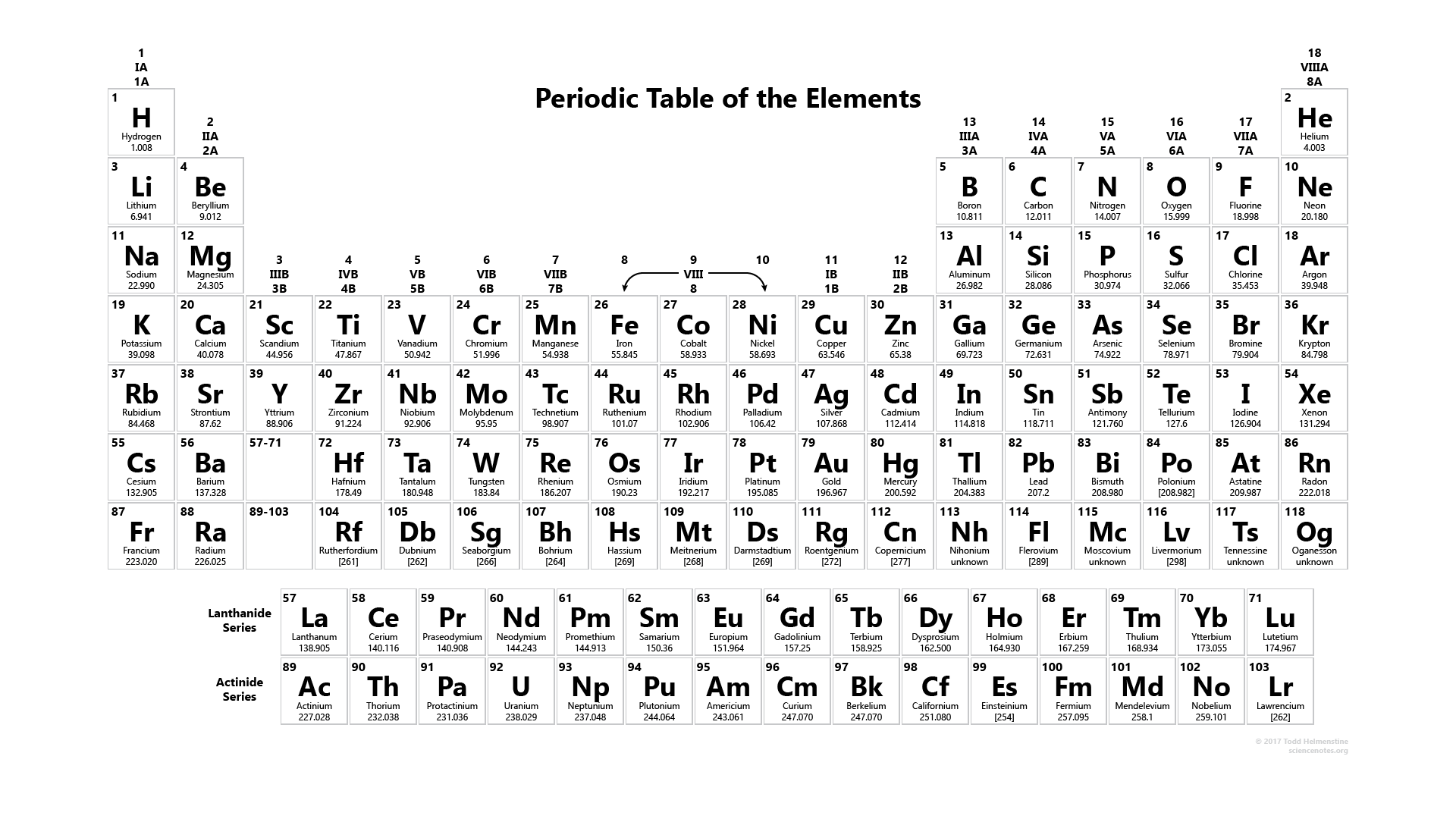 This is the black and white periodic table 2017 edition