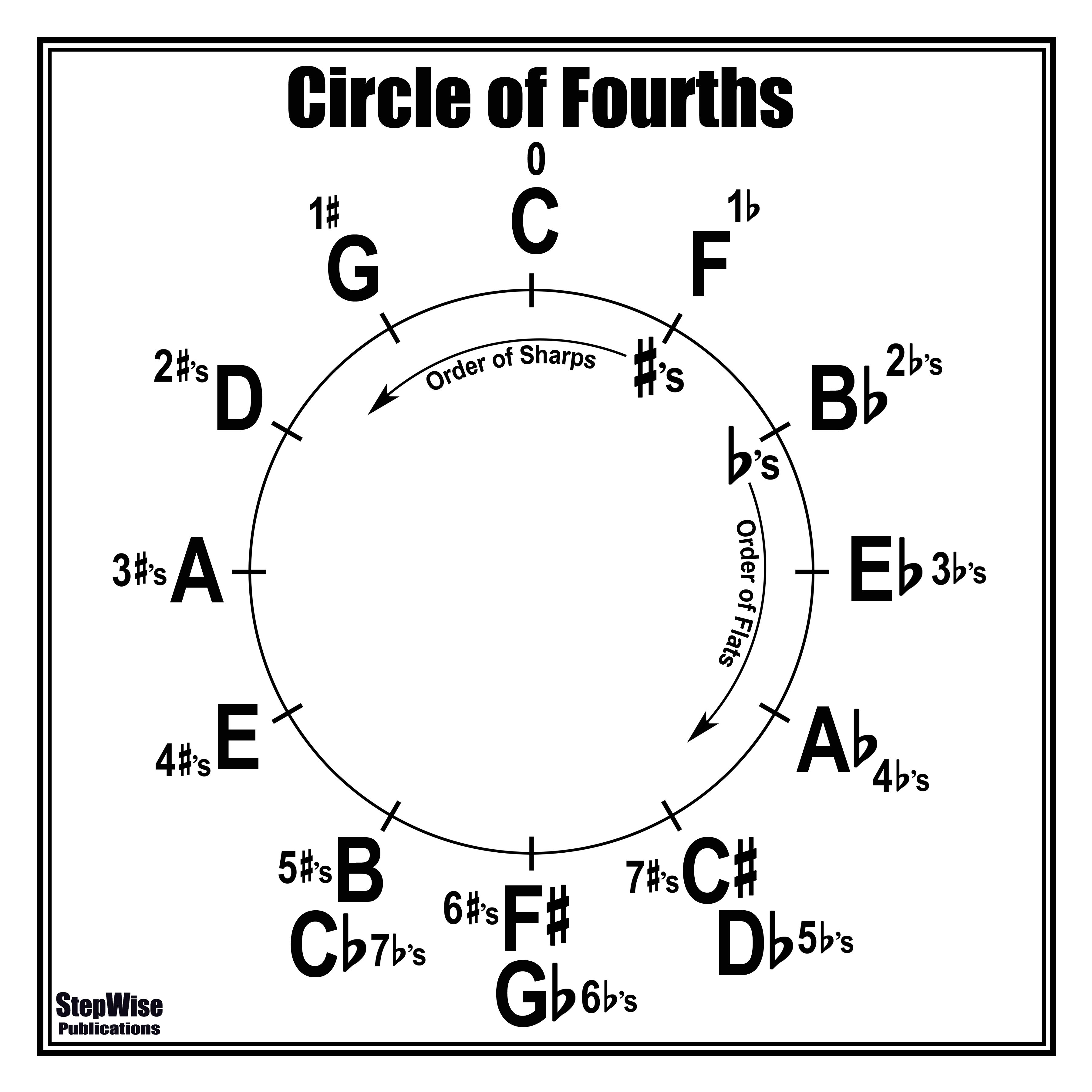 Circle Of Fourths Or 4ths