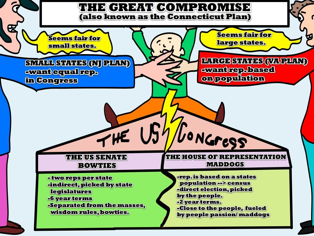 If You Don T Understand The Great Compromise Also Known As