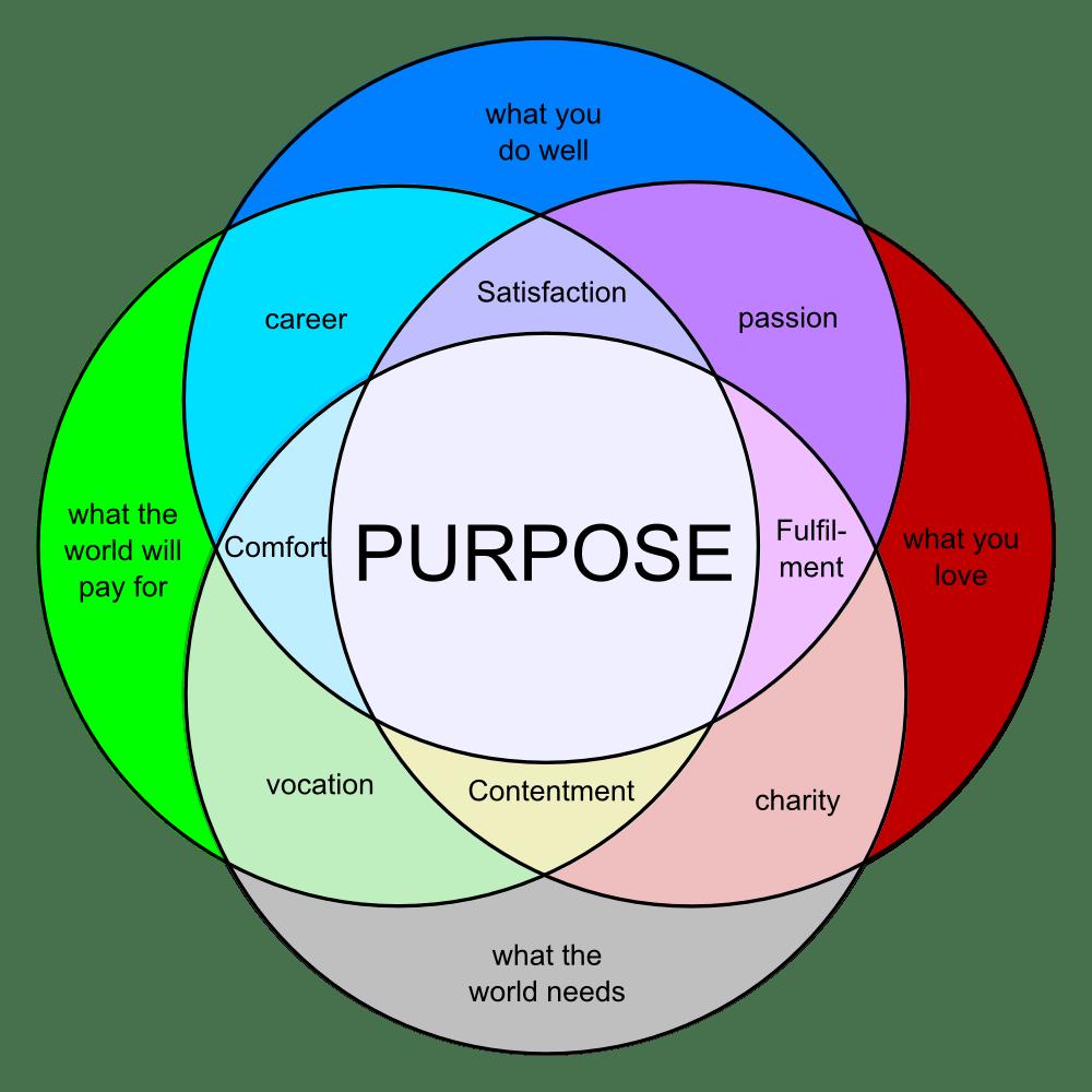PurposeVennDiagram Your Purpose Project Pinterest
