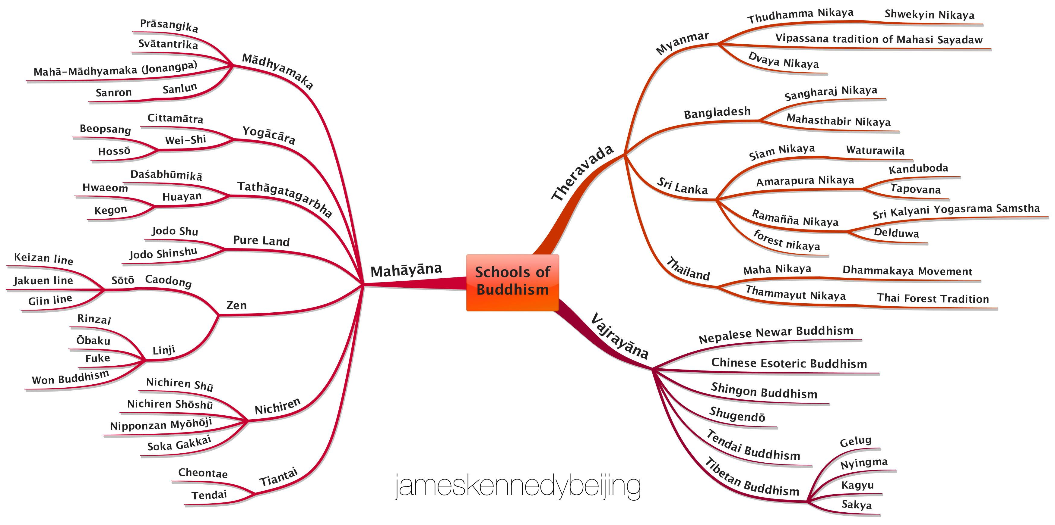 Schools Of Buddhism Mind Map By James Kennedy Beijing