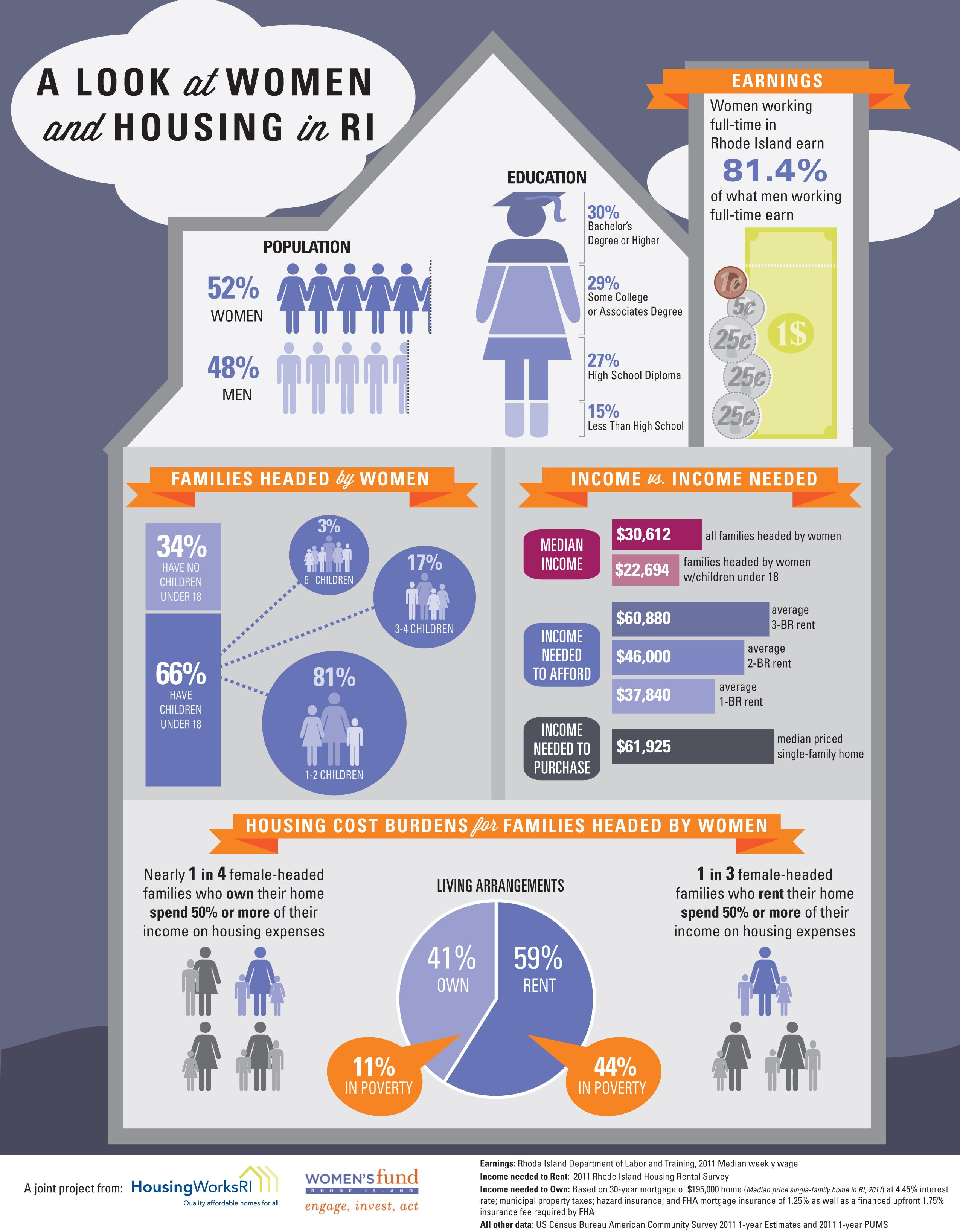Women and Housing in Rhode Island Infographic Public