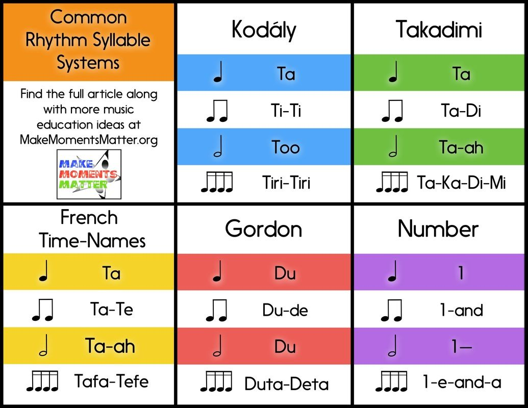 Common Rhythm Syllable Systems By David At Make Moments