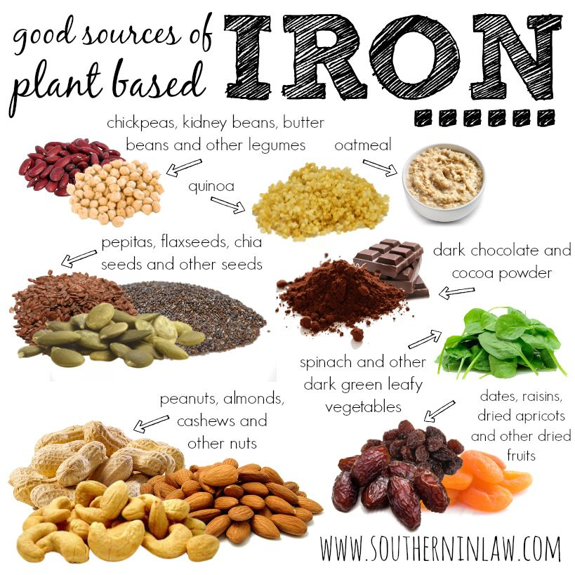 Why Do We Need Iron in Our Bodies? Heme iron, Meat and