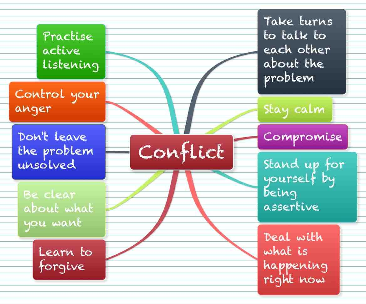 Images For Gt Conflict Management Clipart