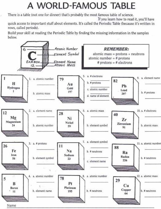 Introduction to periodic table lab activity worksheet answers periodic table activity worksheets interactive urtaz Choice Image