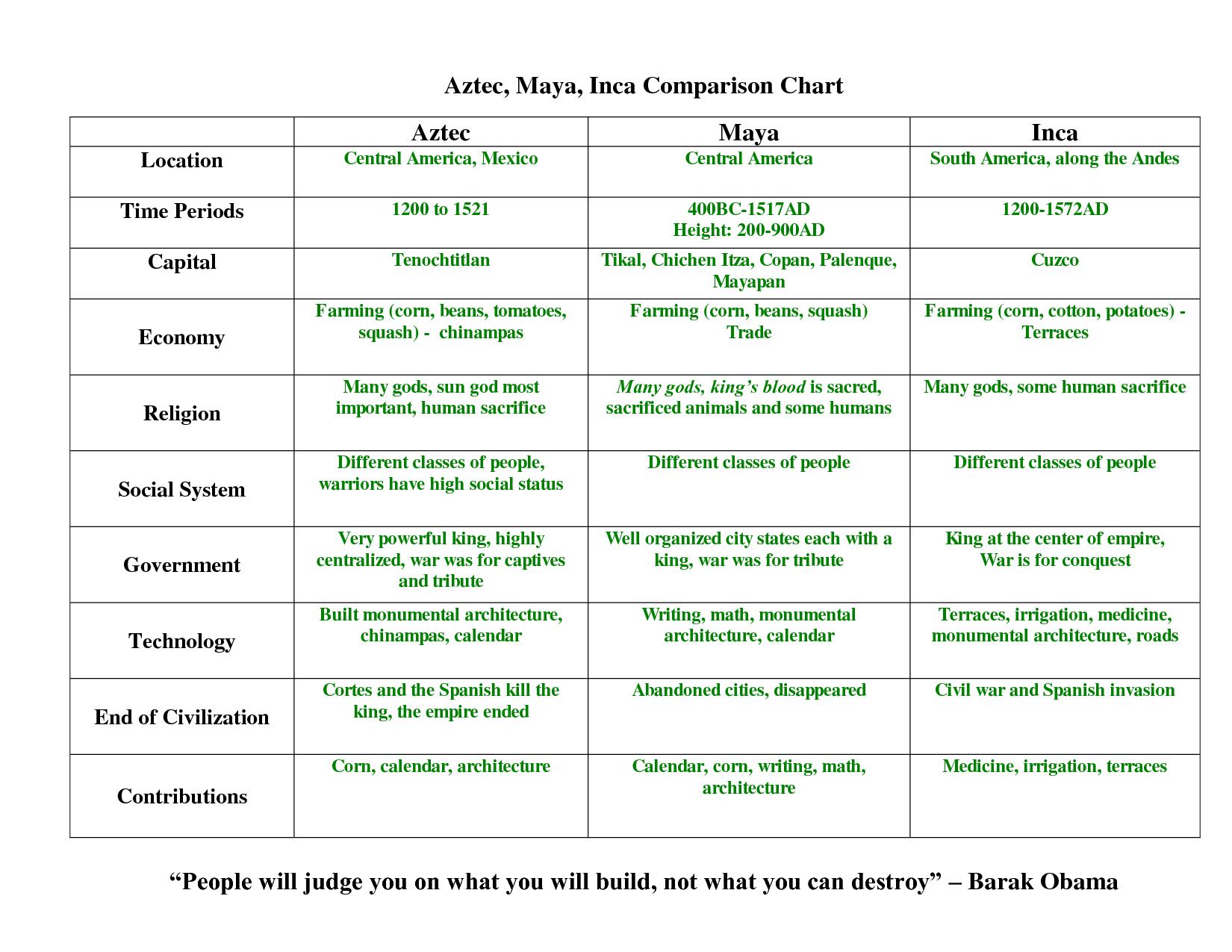 Maya Aztec And Inca Comparison Chart