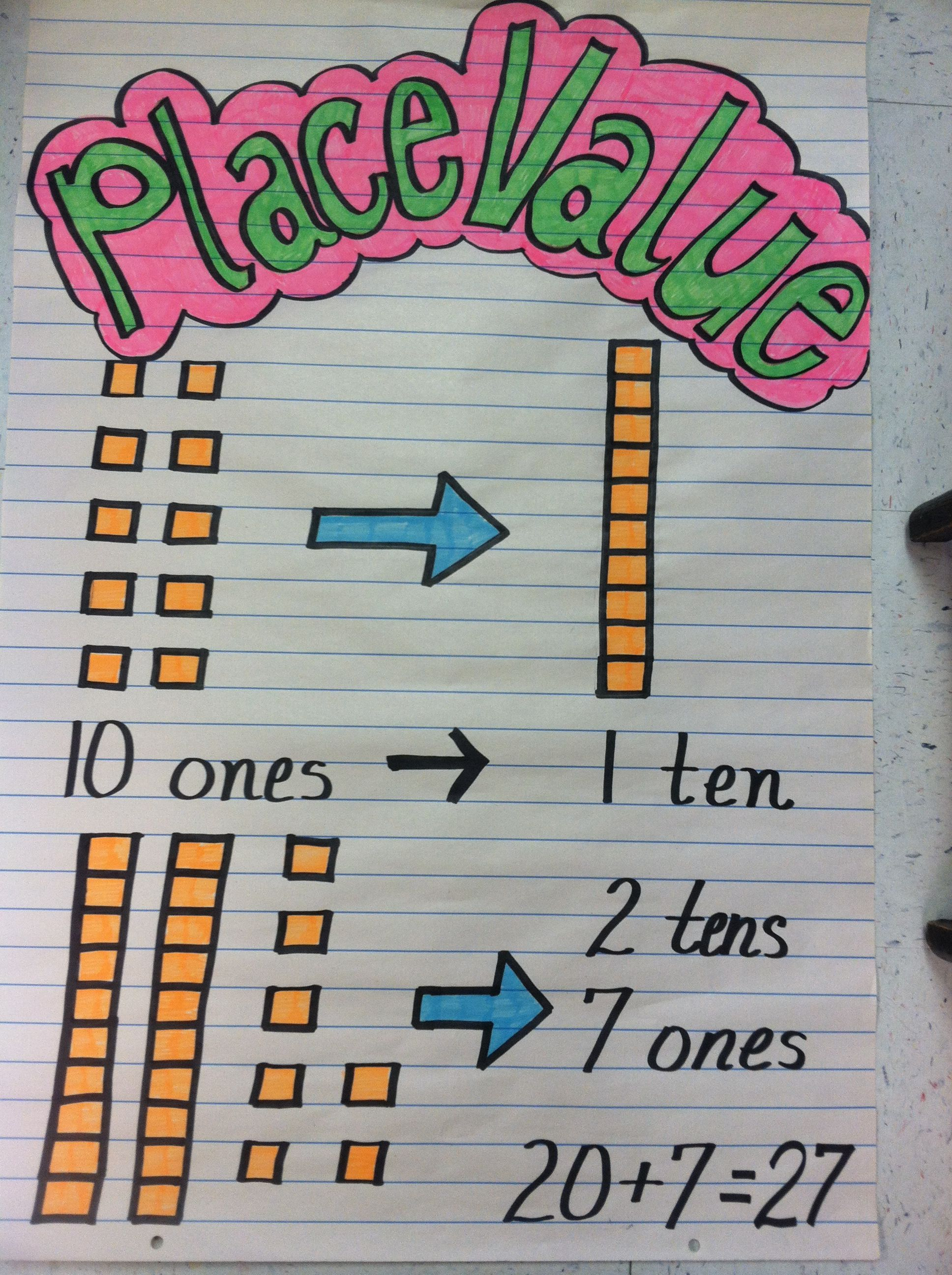 Tens Amp Ones Anchor Chart