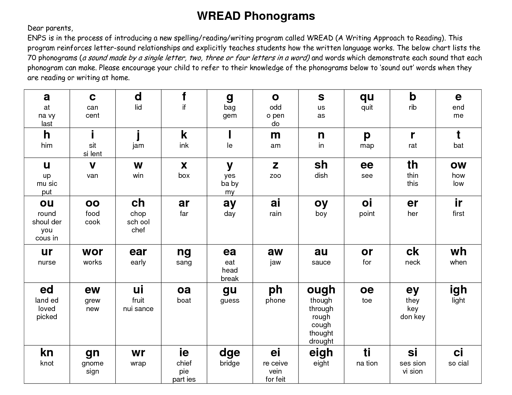 List Of All The Phonograms