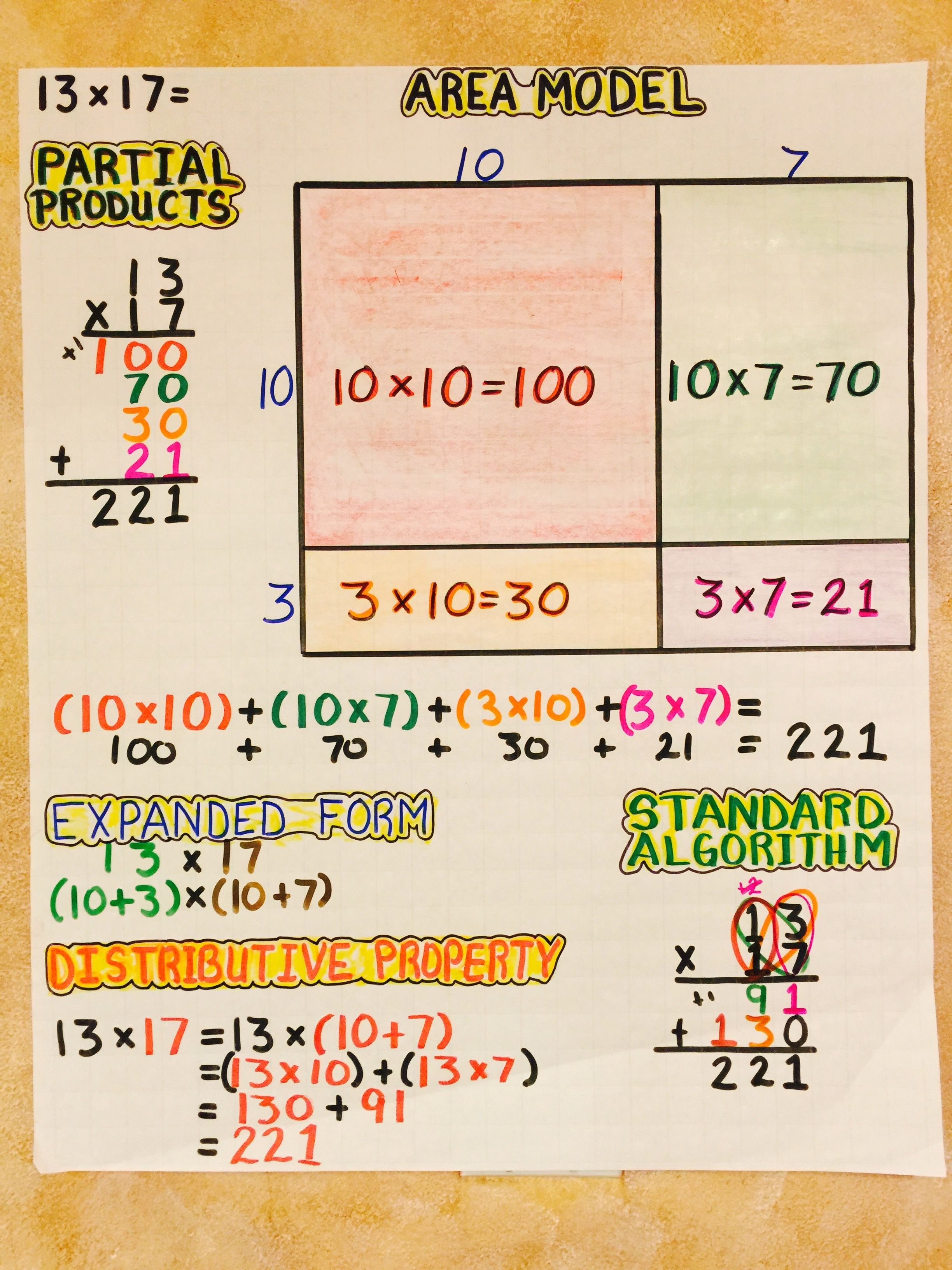 Multiplication Area Model Partial Products Expanded Form Distributive Property Standard