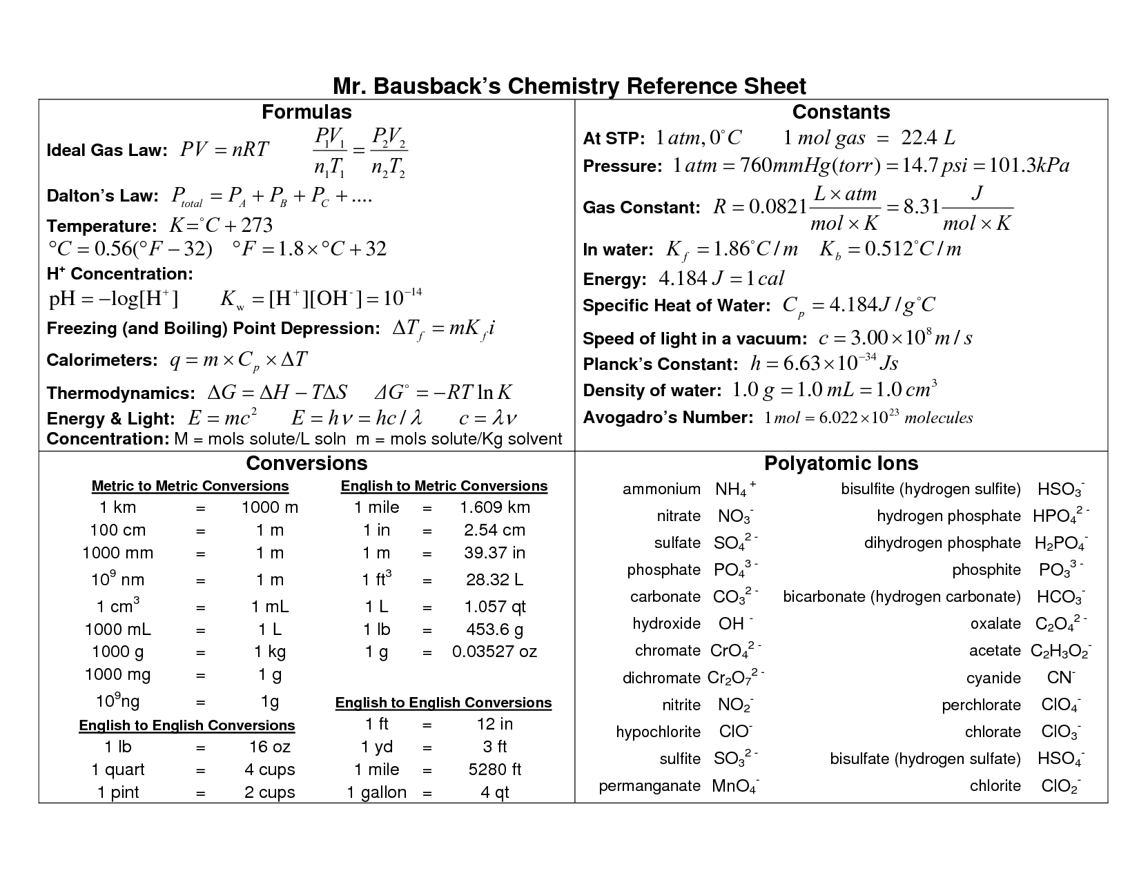 High School Chemistry Formula Sheet