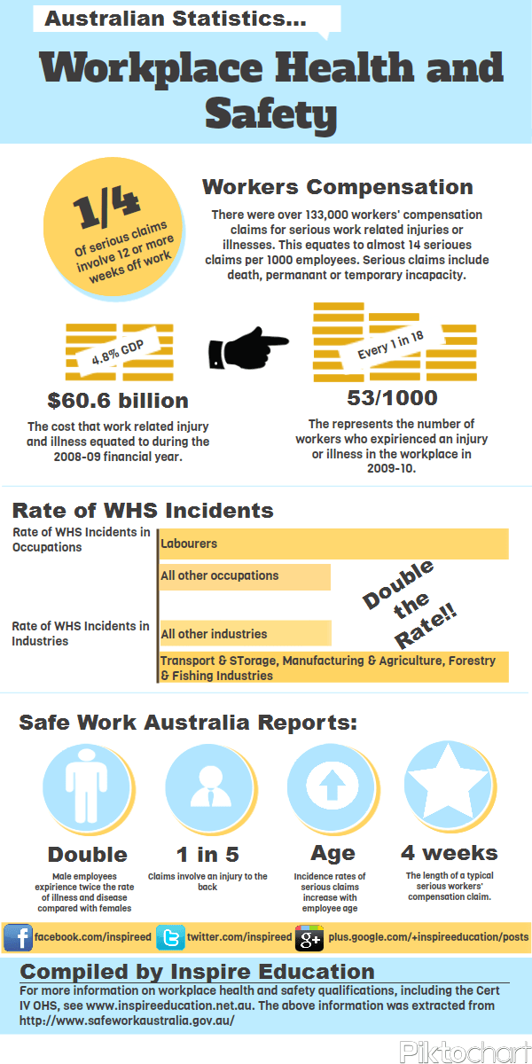 Work Health and Safety is a huge topic at the moment. With